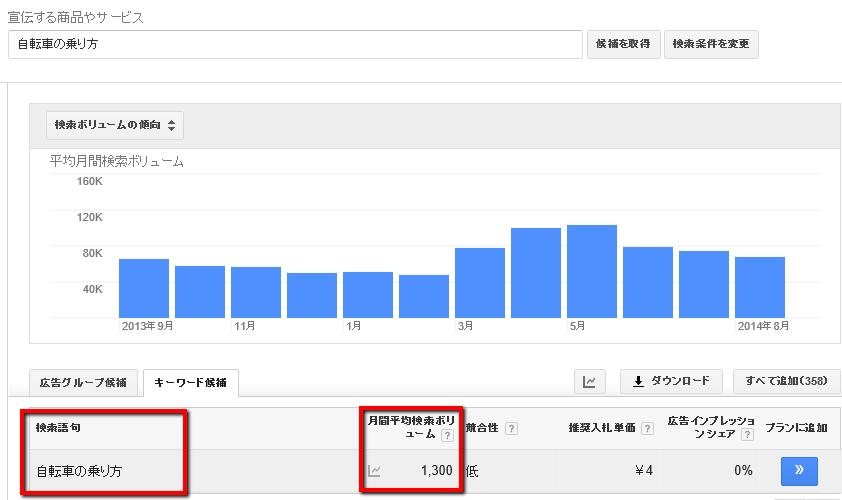 Googleキーワードプランナーの検索結果