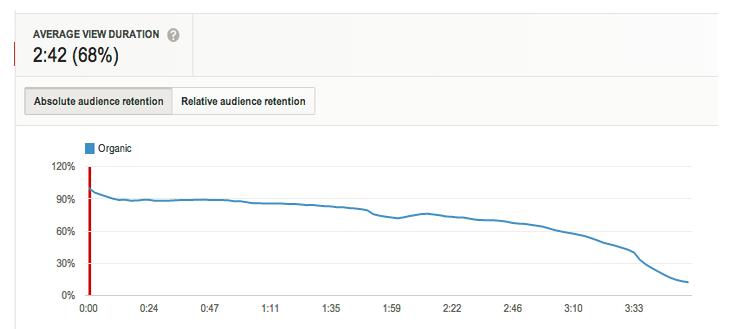 視聴者維持率