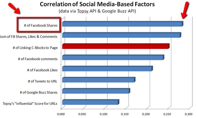 Facebookのシェアの数と上位表示の関係