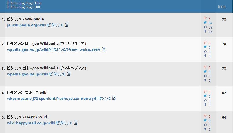 ahrefsの検索結果