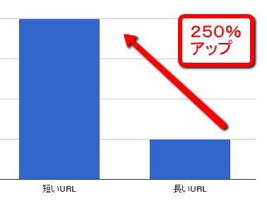 URLのクリック率の比較