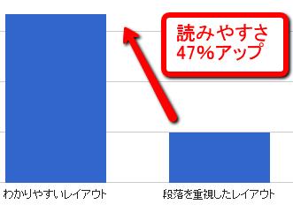 """""""読みやすさ""""の比較"""
