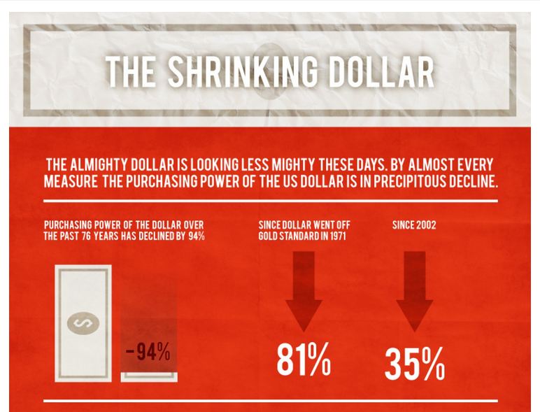 The Shrinking Dollar