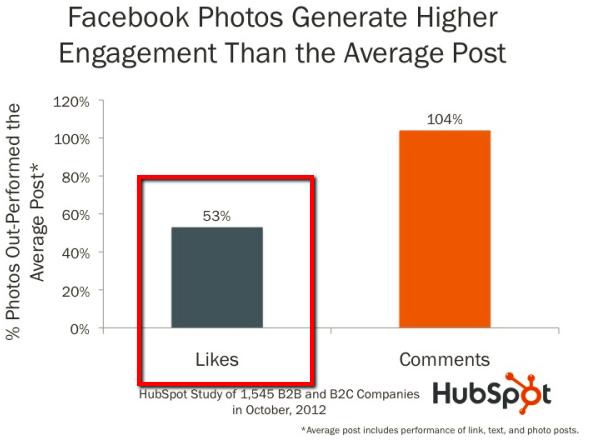 画像付きFacebookのデータ