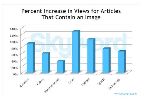 画像とページビューの関係