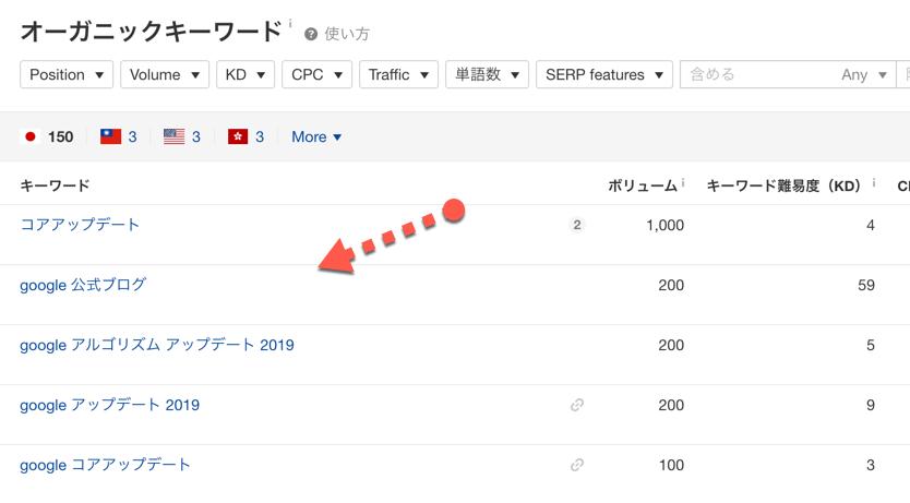 Ahrefsサイトエクスプローラーの検索結果
