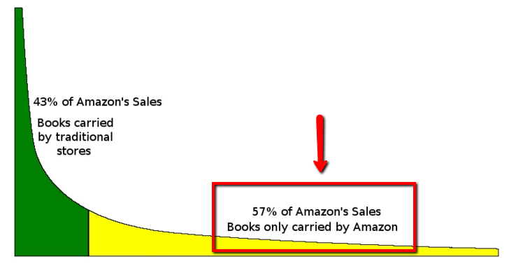 Amazonの書籍のセールス