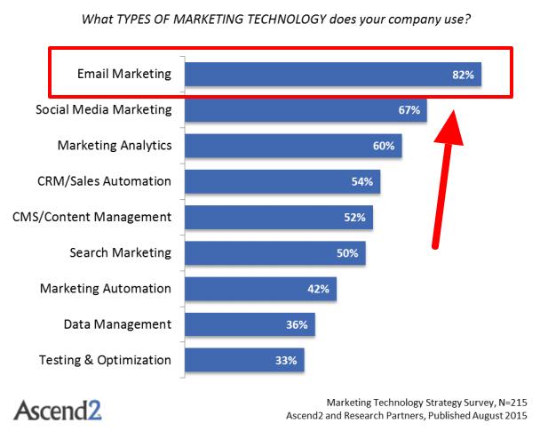 企業が使用しているマーケティングツールデータ