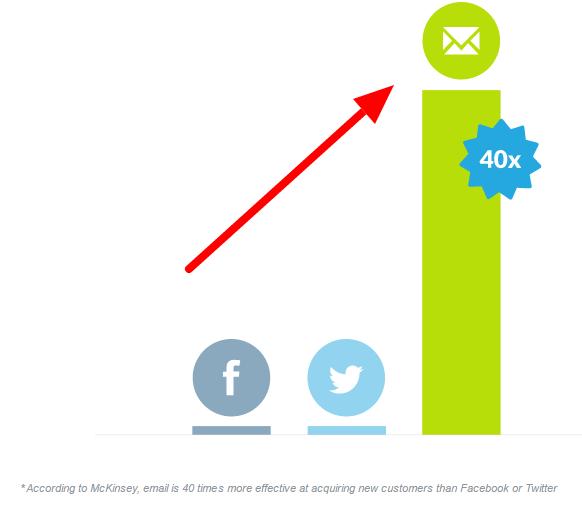 メール、Twitter、Facebookの比較データ