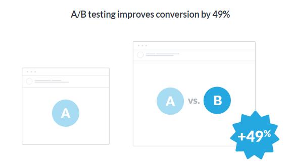 A/Bテストの効果