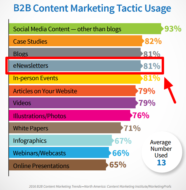 B2Bマーケティング戦略データ