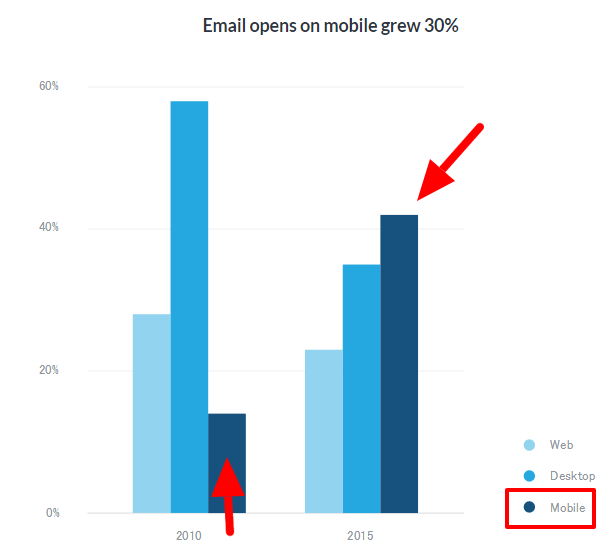 モバイル端末で開封されたメールが30%増加