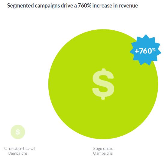 セグメントされたメールキャンペーンは、収益を760%増加させる。