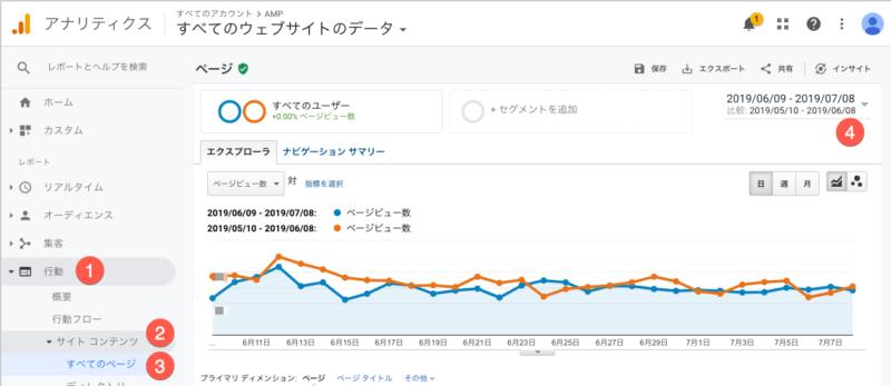 Google Analytics オーガニックトラフィック