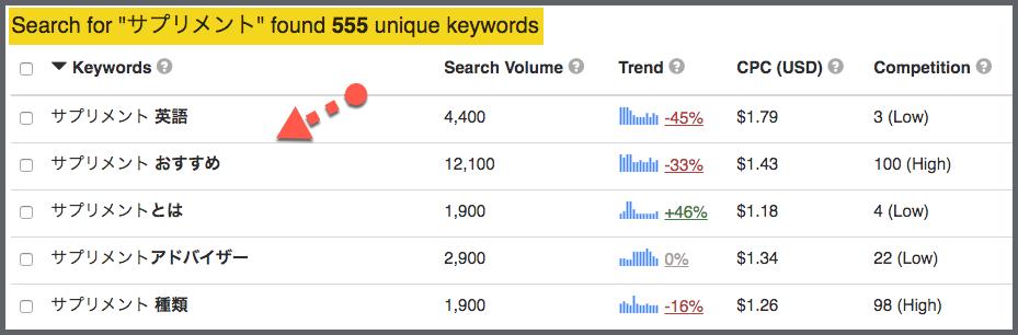Keyword Tool 検索結果