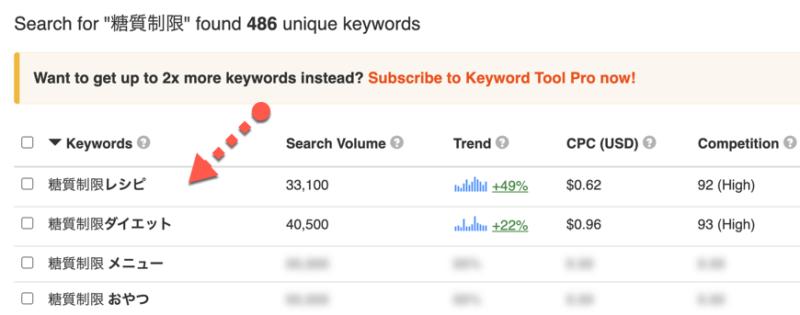 Keyword Tool 検索