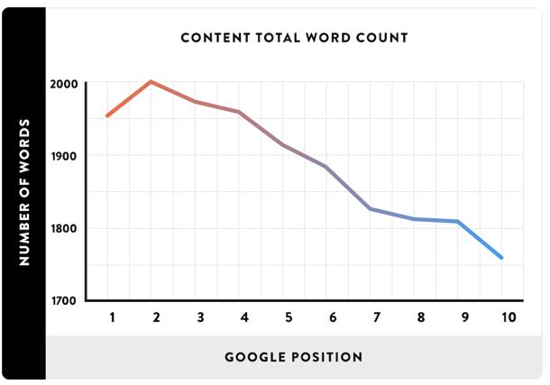 コンテンツの文字数と検索順位の関係