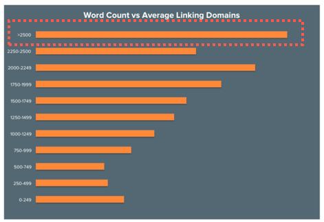 コンテンツの文字数と被リンクドメインの関係